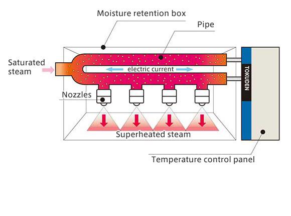 steam temperature control